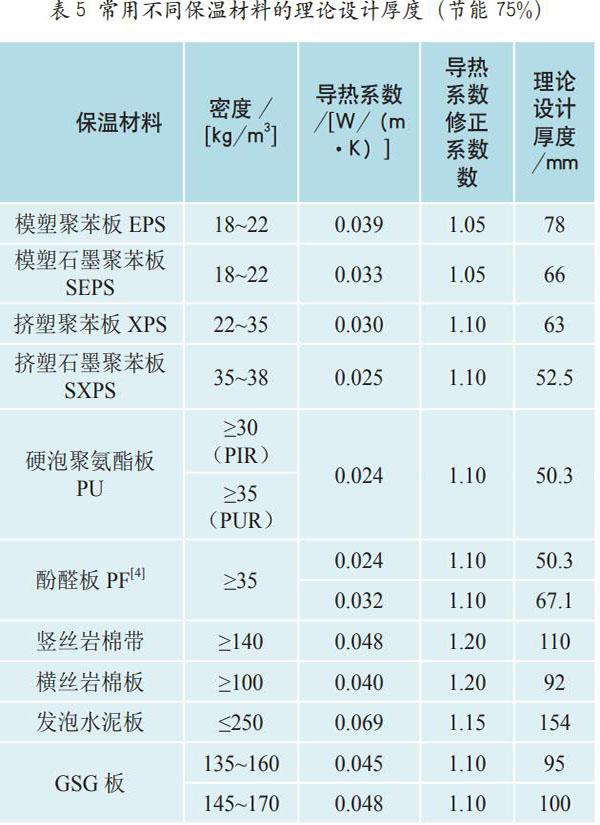 表5常用不同保温材料的理论设计厚度(节能75%)