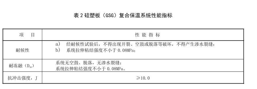 硅塑板(GSG)复合保温系统性能指标